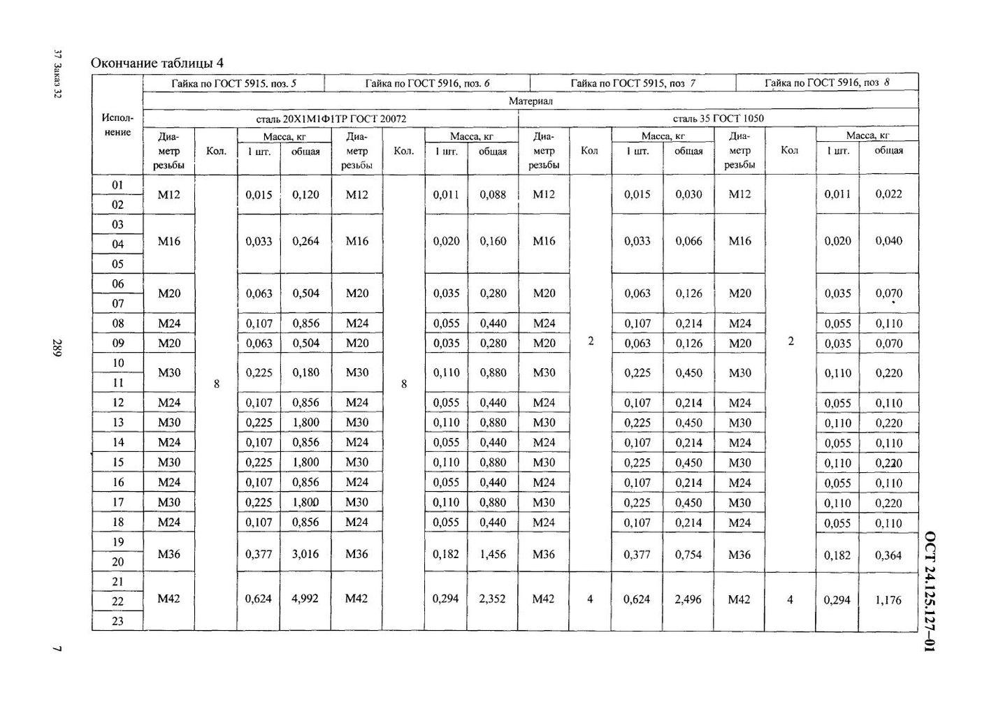 Блоки хомутовые для вертикальных трубопроводов ОСТ 24.125.127-01 стр.7