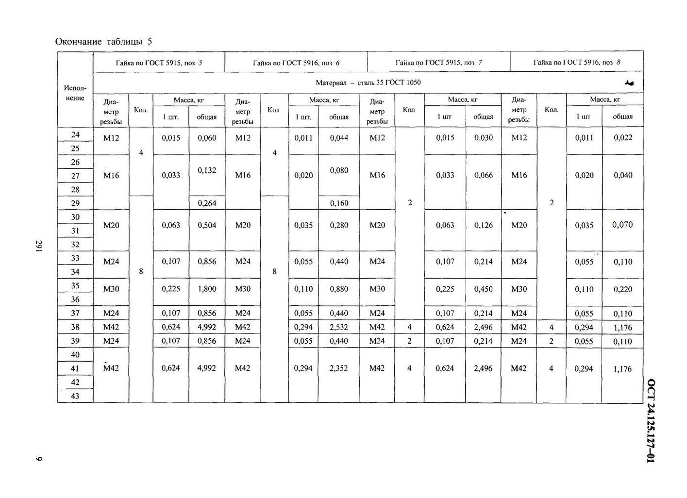 Блоки хомутовые для вертикальных трубопроводов ОСТ 24.125.127-01 стр.9