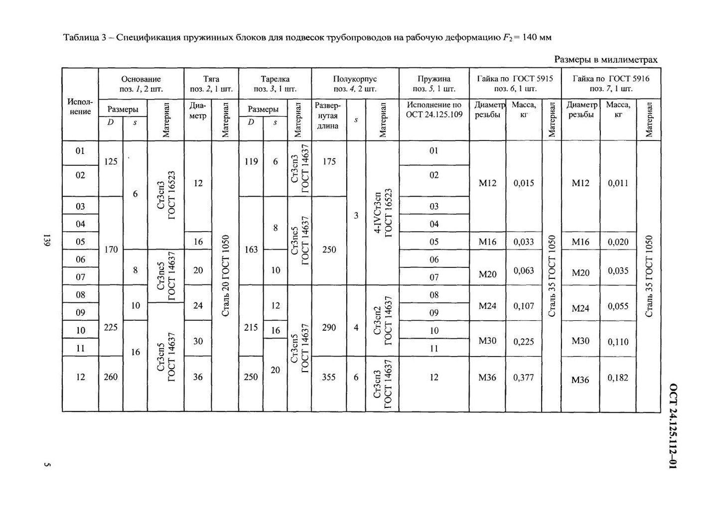 Блоки пружинные опорные ОСТ 24.125.112-01 стр.5