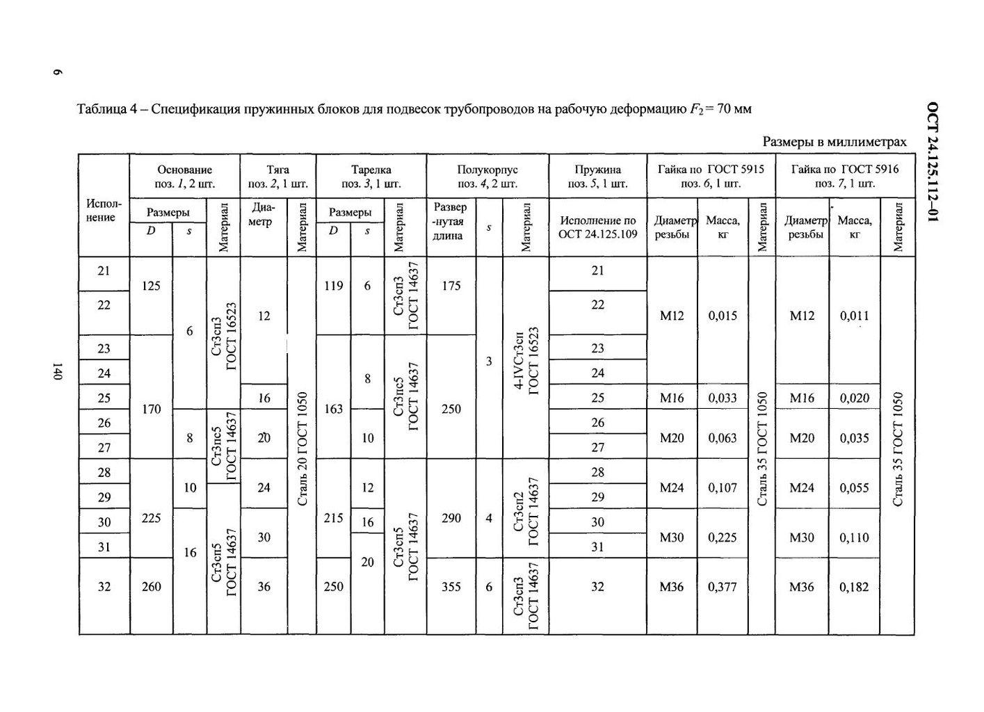 Блоки пружинные опорные ОСТ 24.125.112-01 стр.6