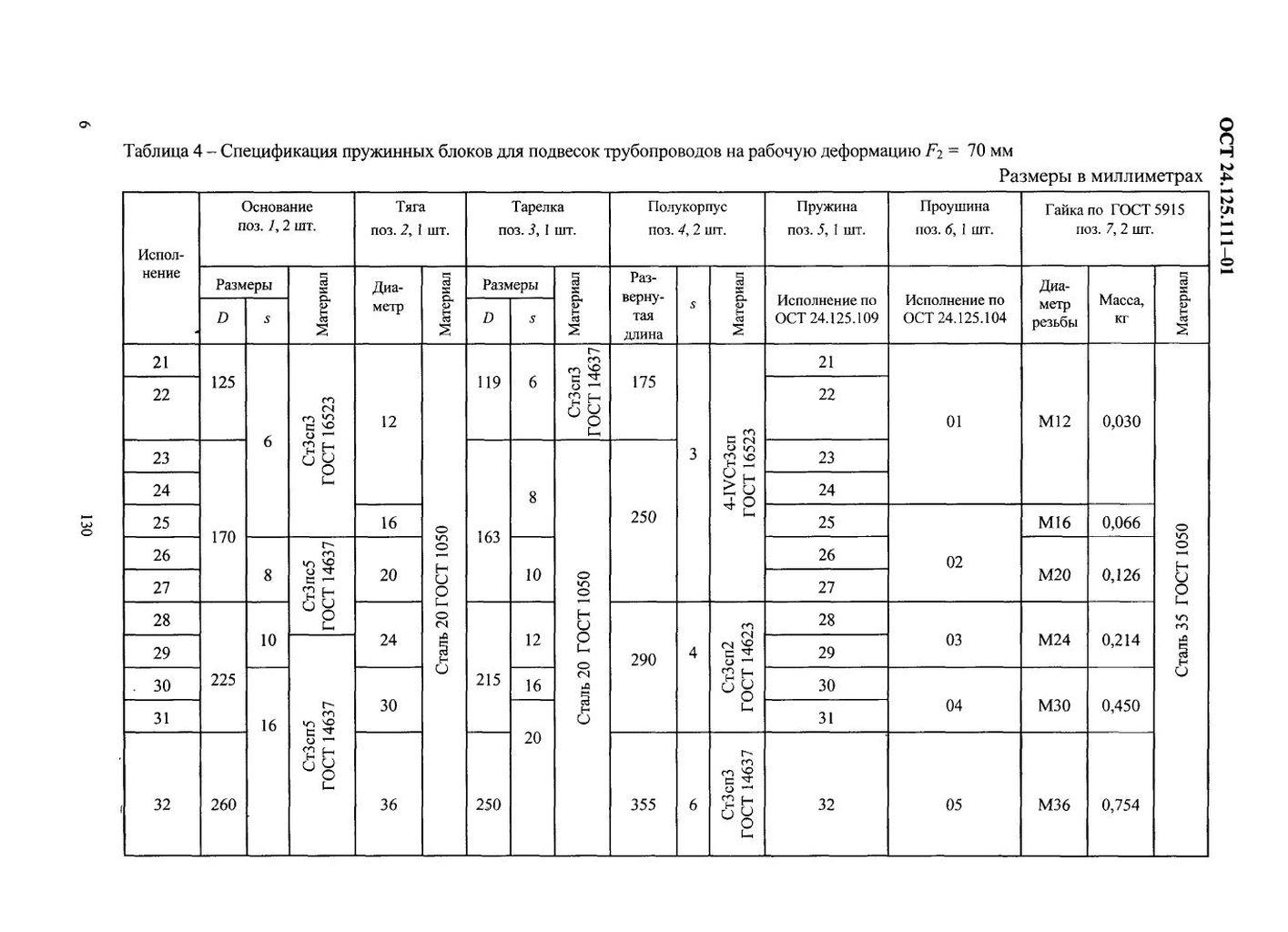 Блоки пружинные подвесные ОСТ 24.125.111-01 стр.6