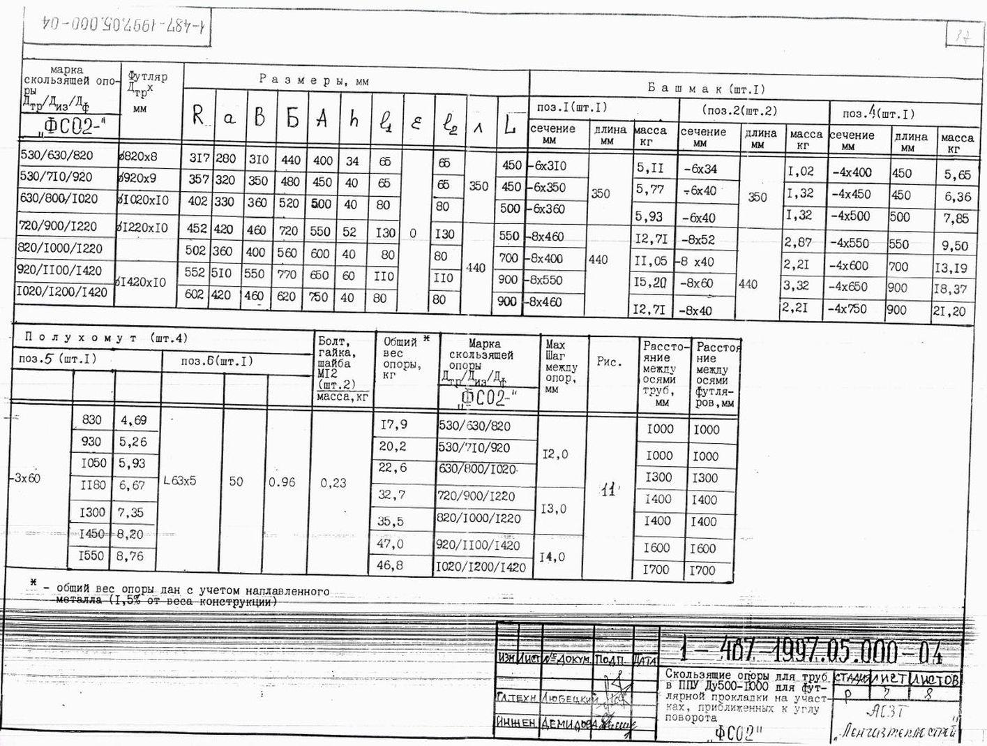 Опора ФСО2 ТД 1-487-1997.00.000 стр.7