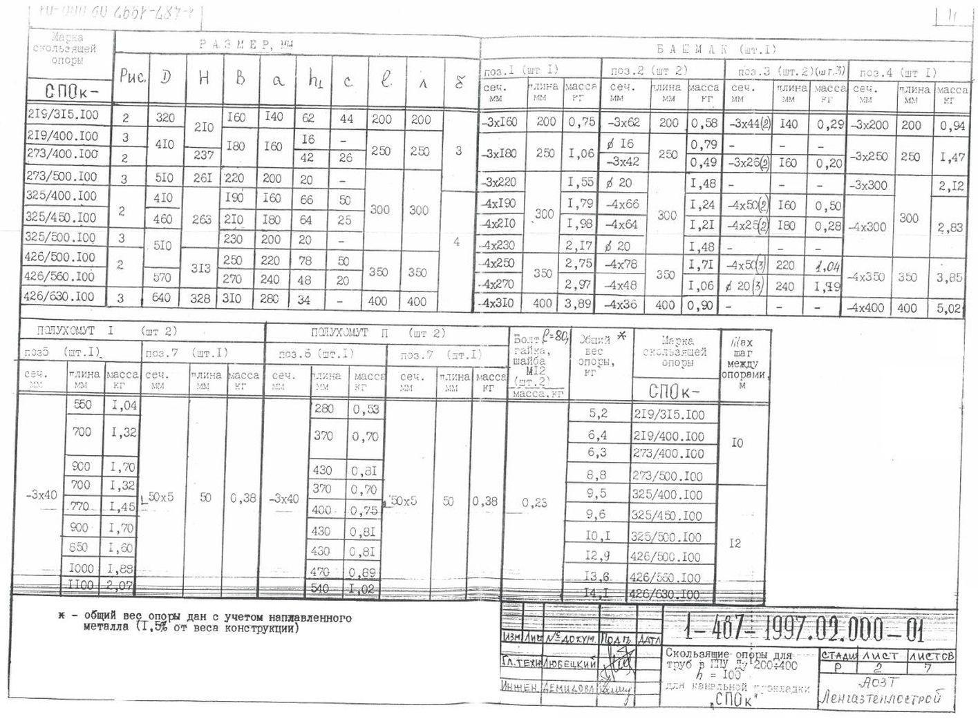 Опора СПОк ТД 1-487-1997.02.000-03 стр.2