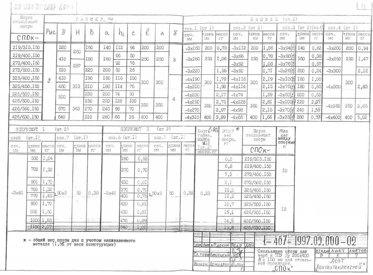 Опора СПОк ТД 1-487-1997.02.000-03 стр.3