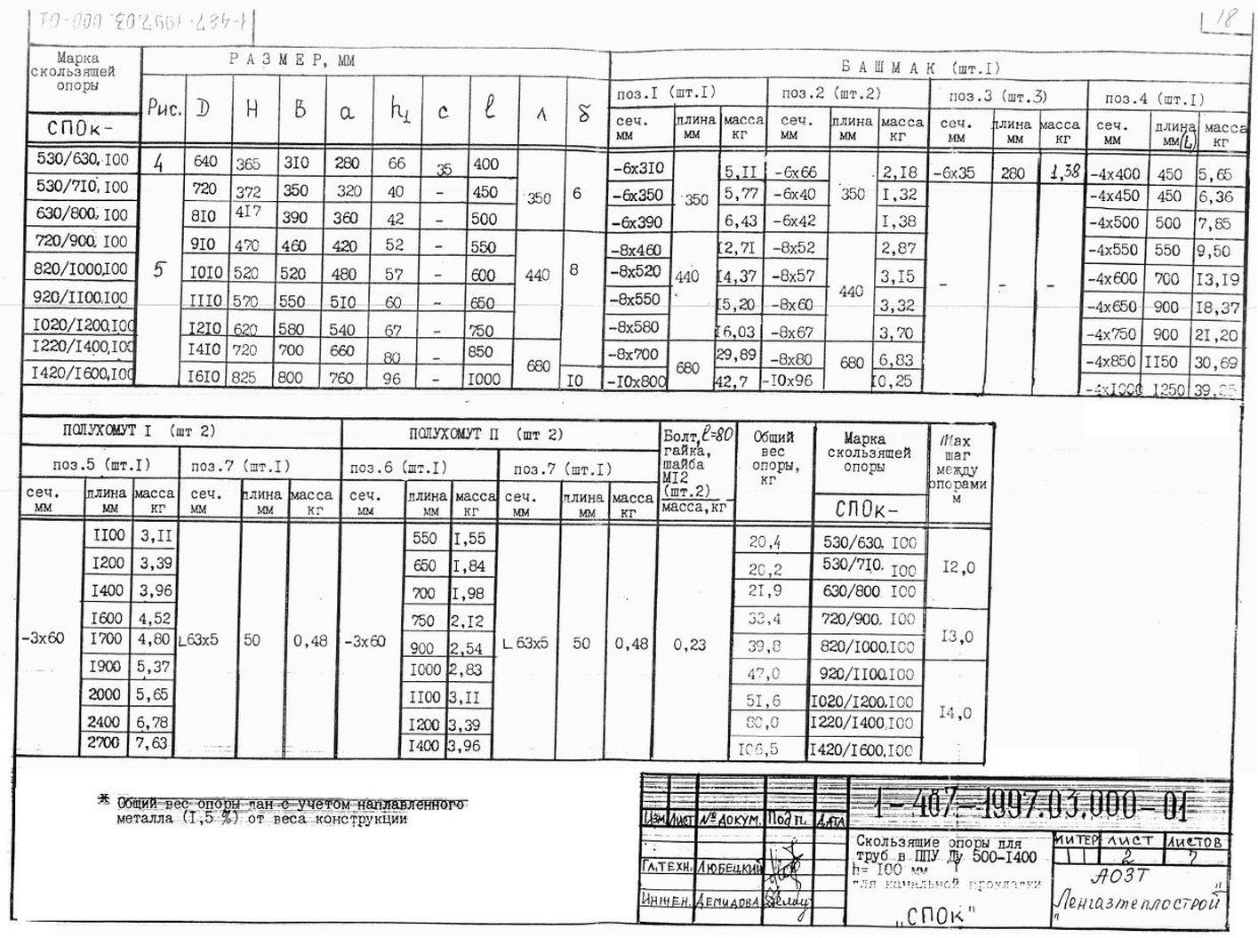 Опора СПОк ТД 1-487-1997.03.000-03 стр.6