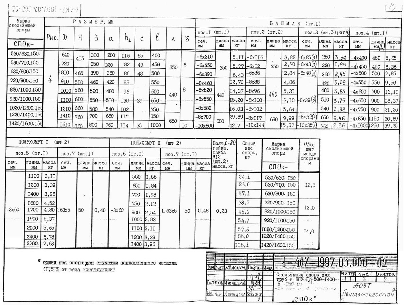 Опора СПОк ТД 1-487-1997.03.000-03 стр.7
