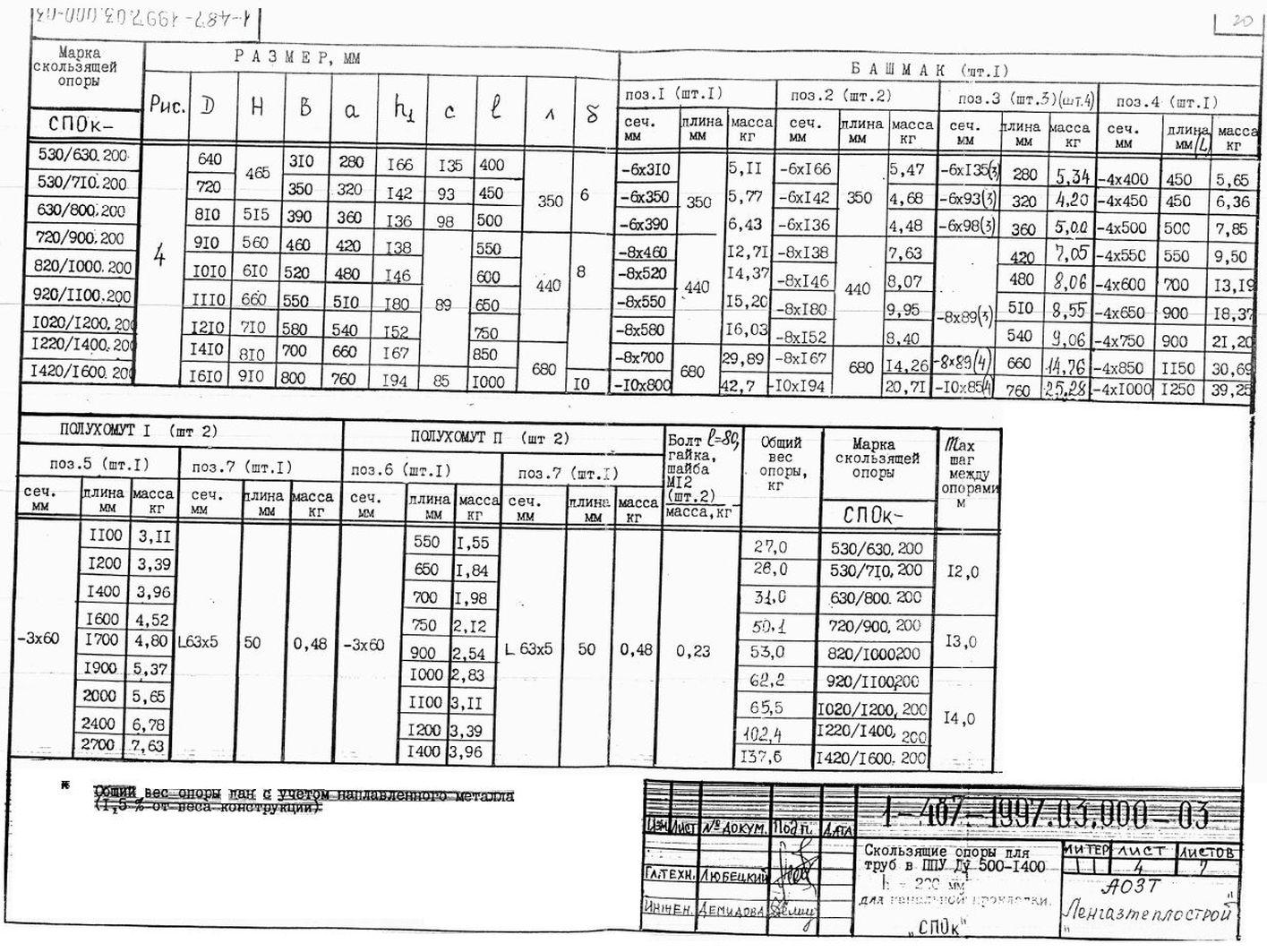 Опора СПОк ТД 1-487-1997.03.000-03 стр.8
