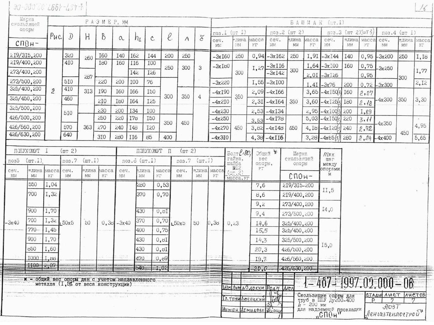 Опора СПОн ТД 1-487-1997.03.000-06 стр.4