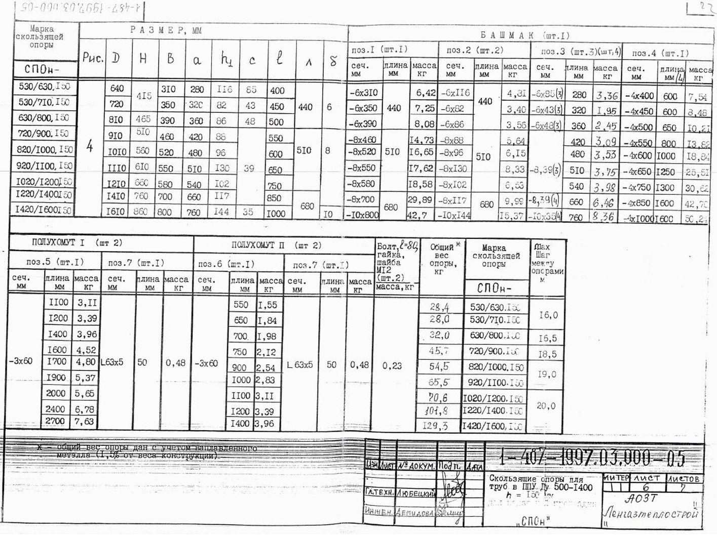 Опора СПОн ТД 1-487-1997.03.000-06 стр.7