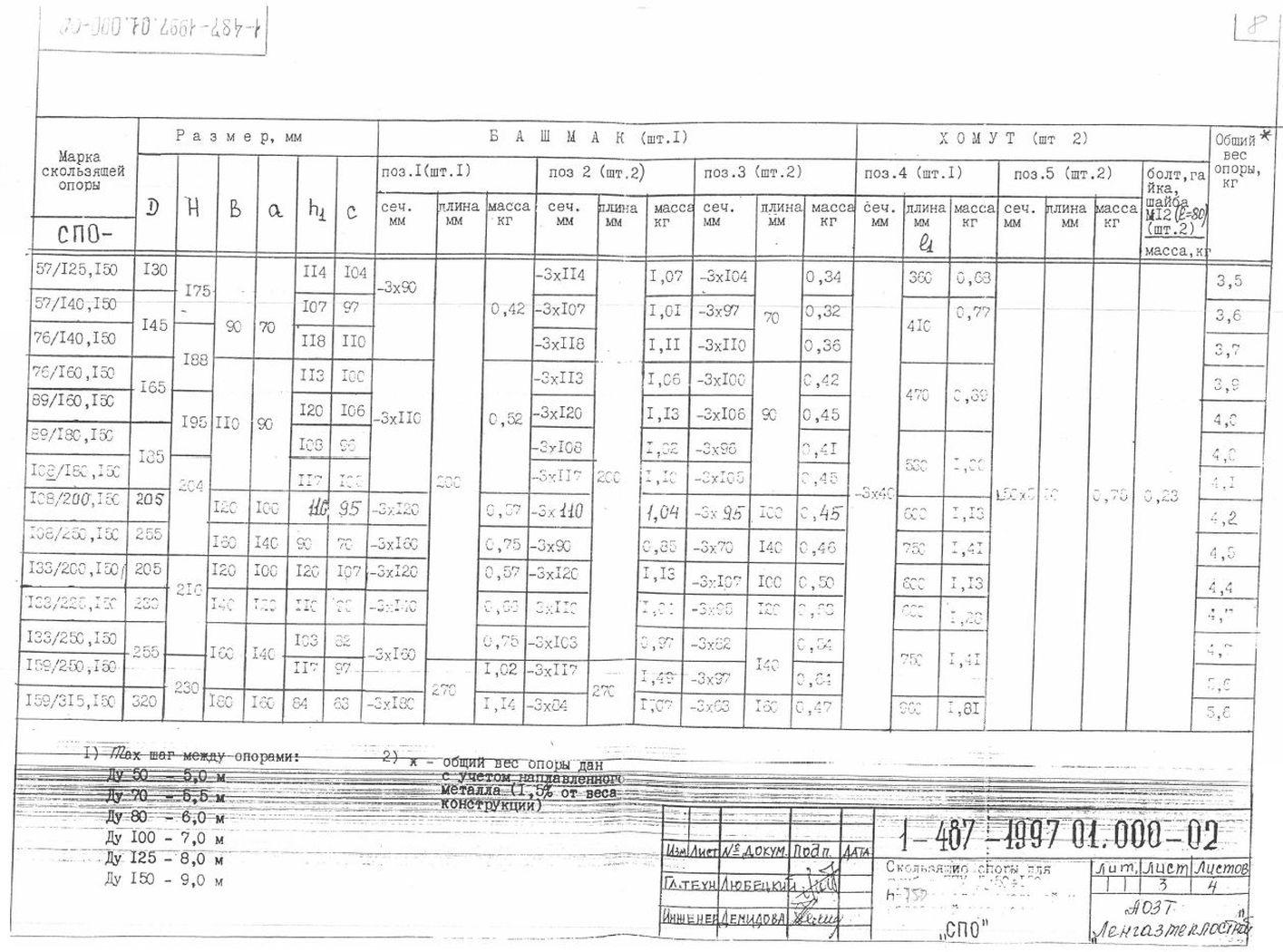 Опоры СПО ТД 1-487-1997.01.000-02 стр.3