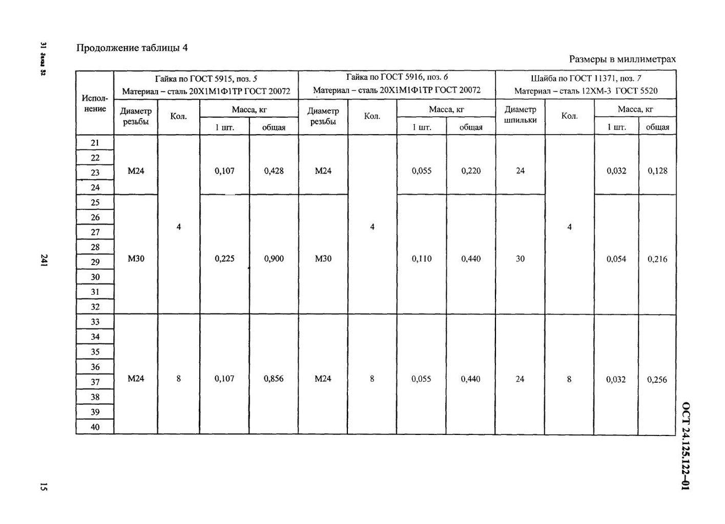 Подвески пружинные хомутовые на опорной балке ОСТ 24.125.122-01 стр.15