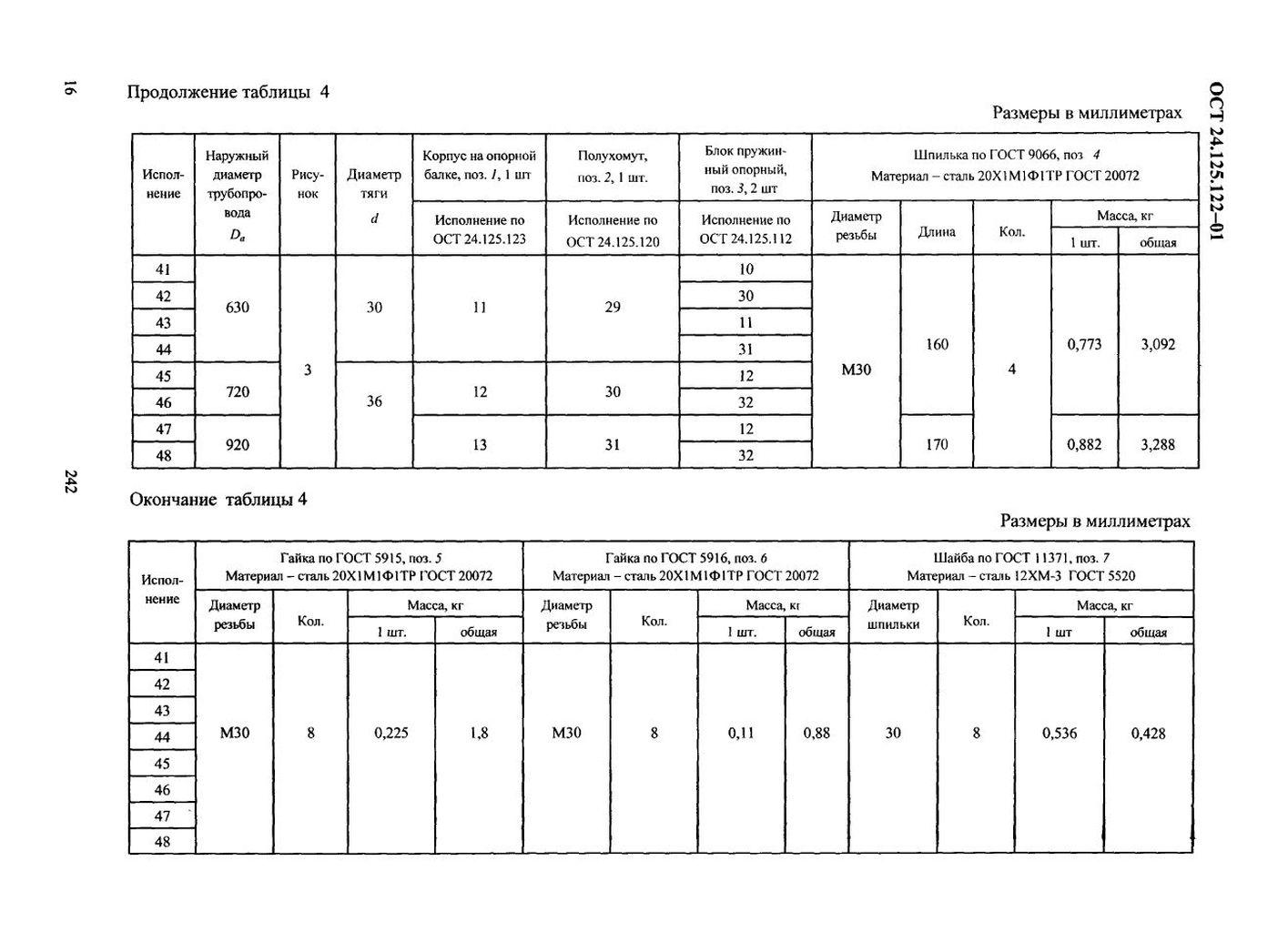 Подвески пружинные хомутовые на опорной балке ОСТ 24.125.122-01 стр.16