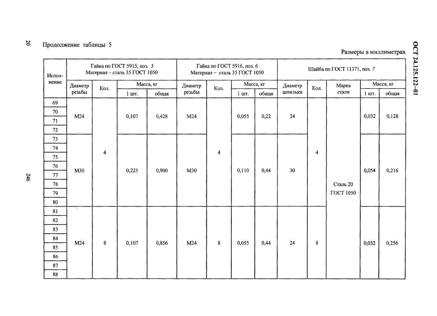 Подвески пружинные хомутовые на опорной балке ОСТ 24.125.122-01 стр.20