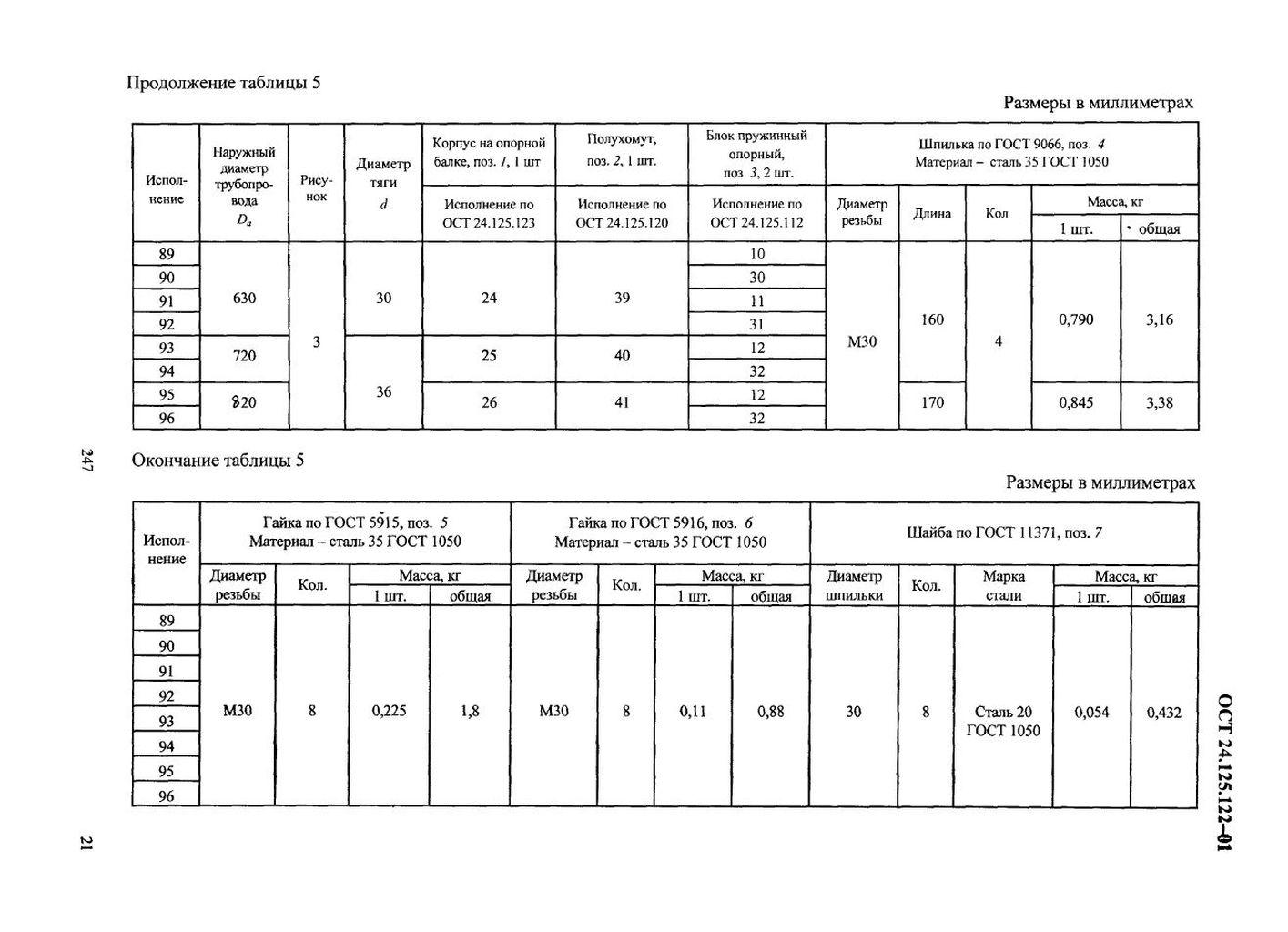 Подвески пружинные хомутовые на опорной балке ОСТ 24.125.122-01 стр.21