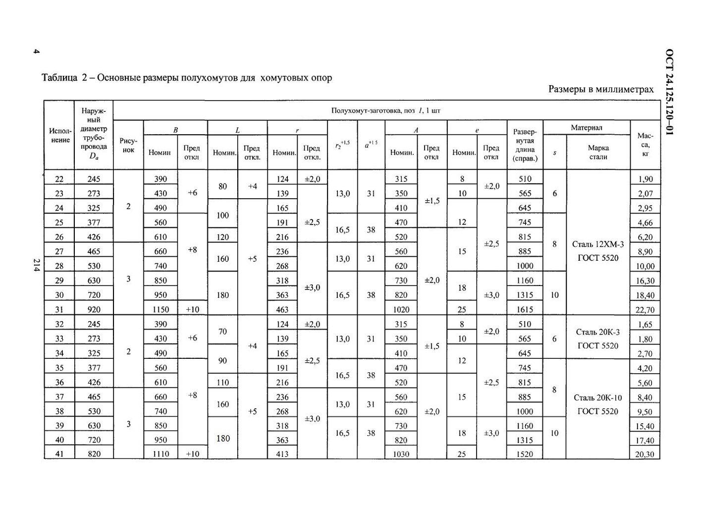 Полухомуты для хомутовых опор ОСТ 24.125.120-01 стр.4