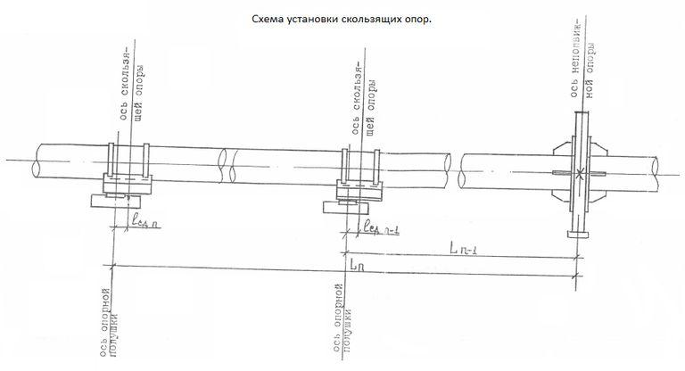 Skhema ustanovki skol'zyashchih opor