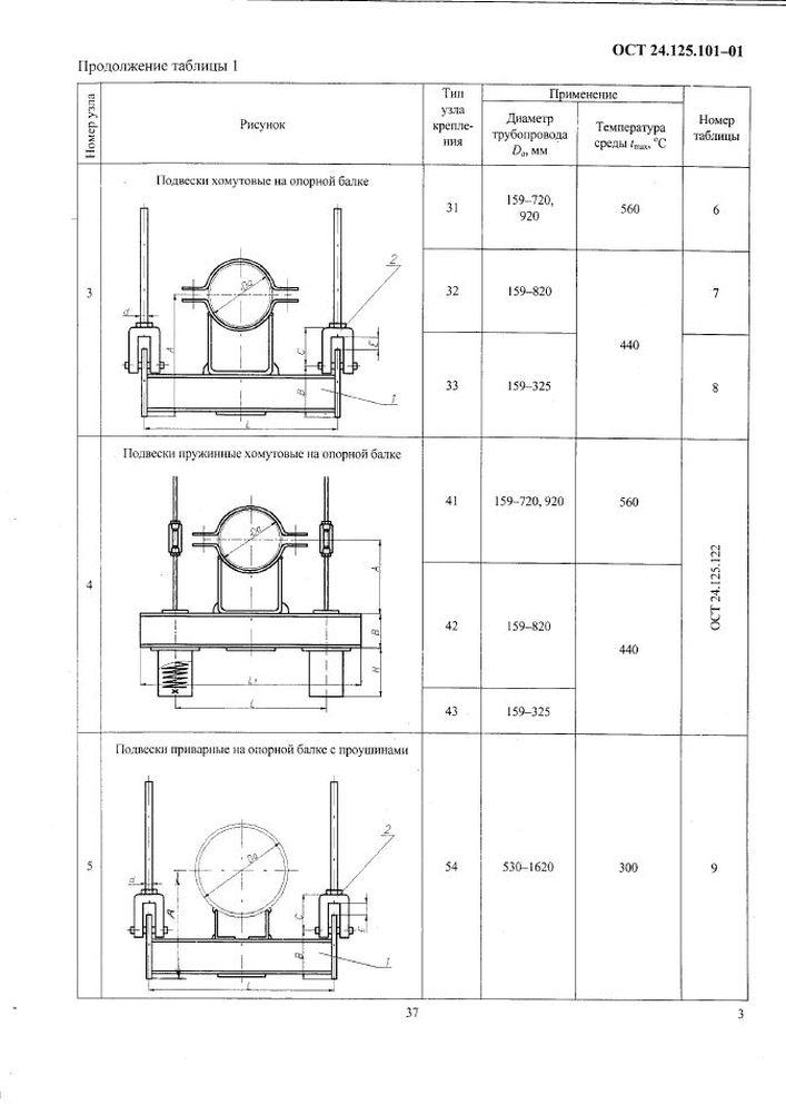 Узлы крепления ОСТ 24.125.101-01 стр.3