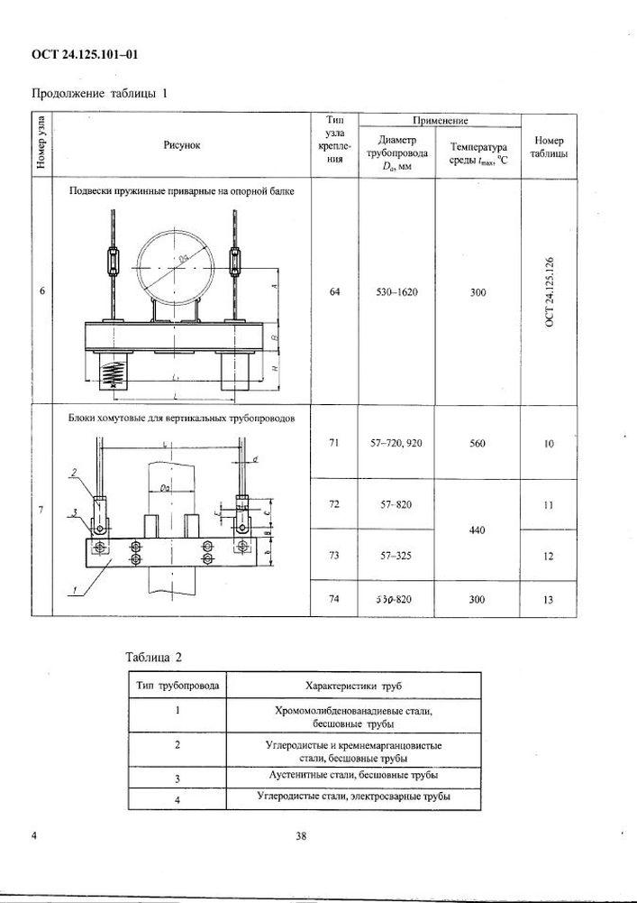 Узлы крепления ОСТ 24.125.101-01 стр.4