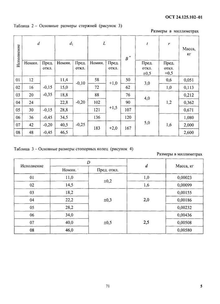 Вилки ОСТ 24.125.102-01 стр.5