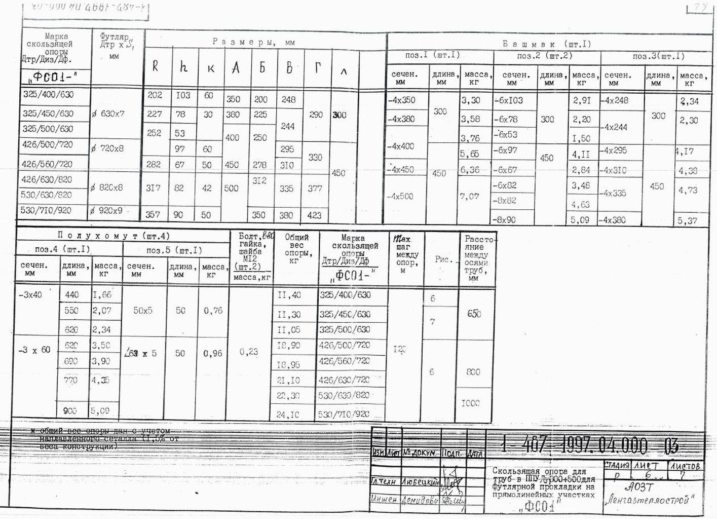 Опора ФСО1 ТД 1-487-1997.04.000 стр.6