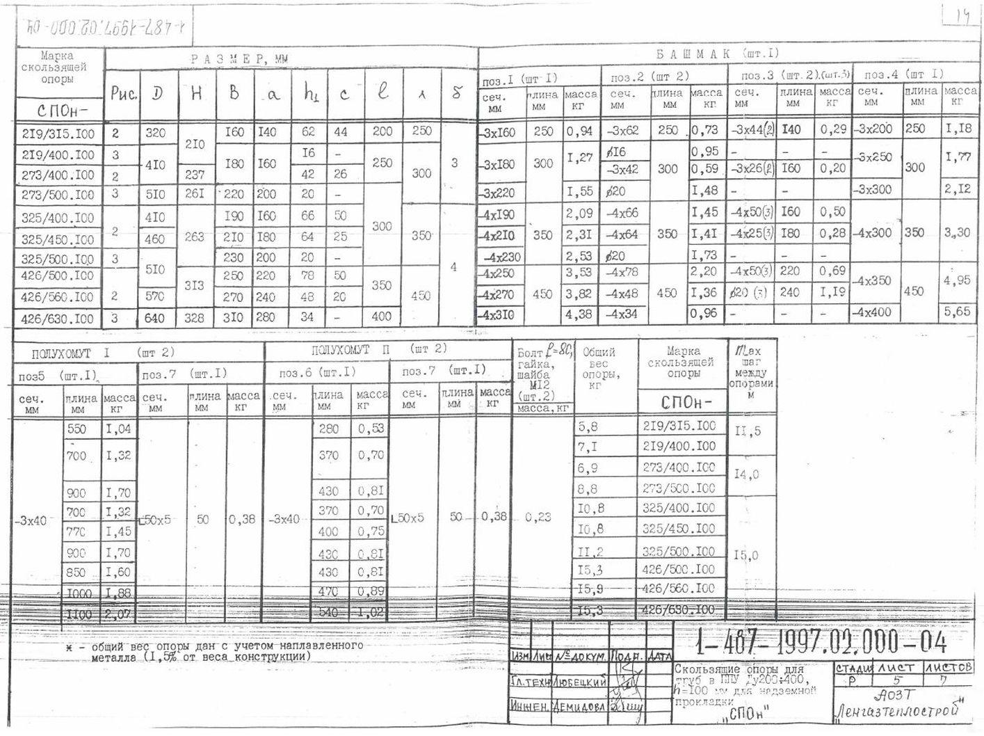 Опора СПОн ТД 1-487-1997.03.000-06 стр.2