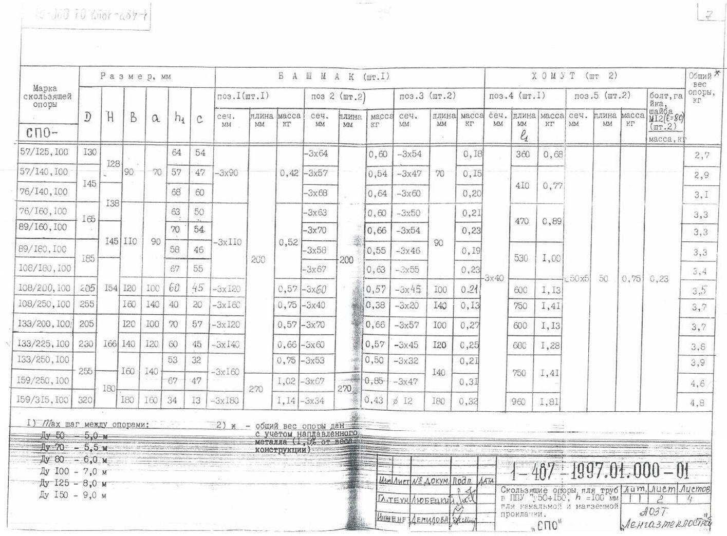 Опоры СПО ТД 1-487-1997.01.000-01 стр.2