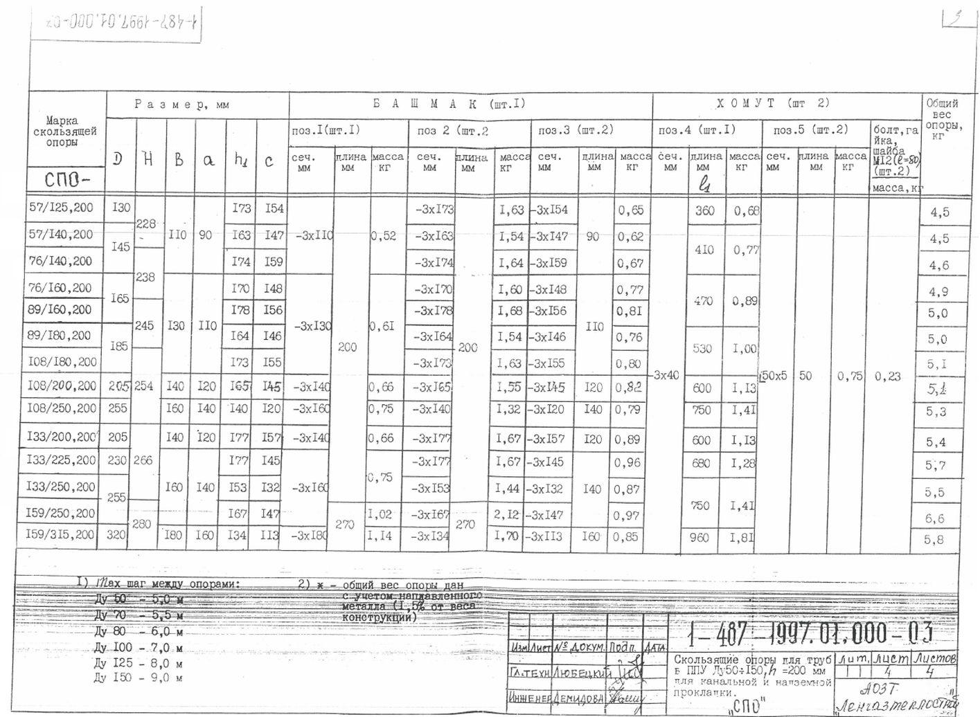 Опоры СПО ТД 1-487-1997.01.000-03 стр.4