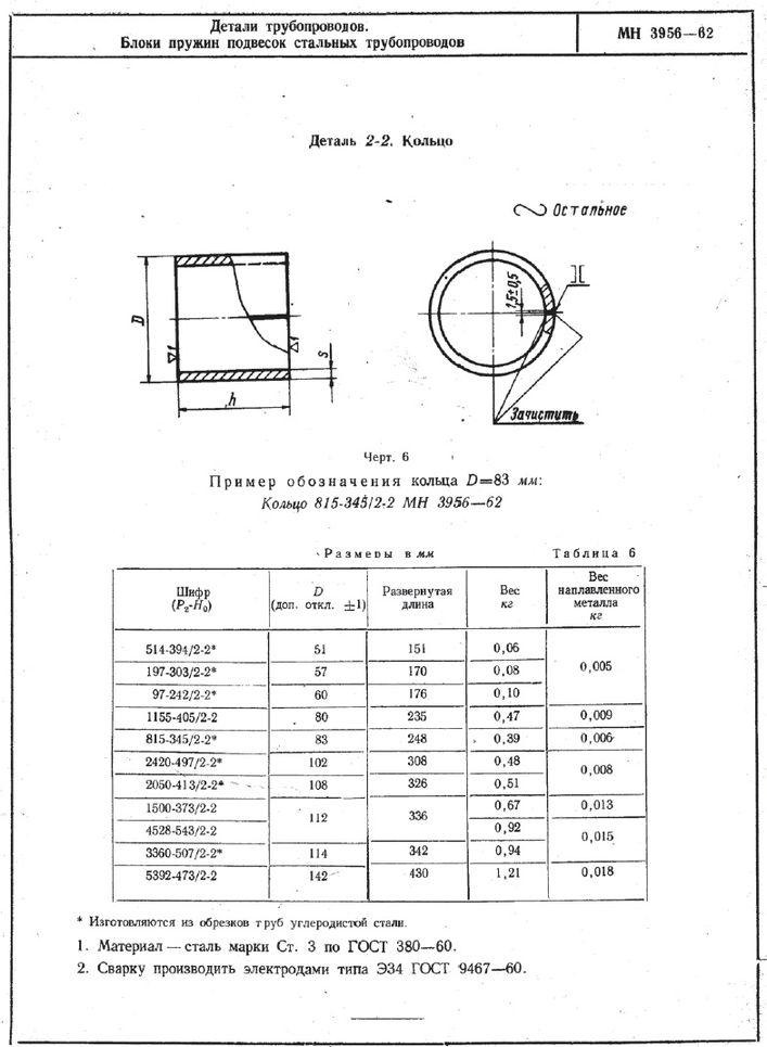 Блок пружин подвесок трубопроводов МН 3956-62 стр.6