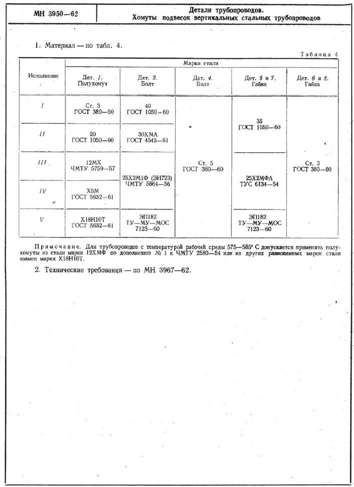 Хомуты подвесок вертикальных трубопроводов МН 3950-62 стр.2