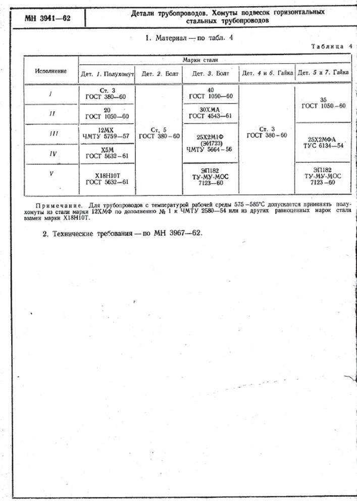 Хомуты подвесок горизонтальных трубопроводов МН 3941-62 стр.2