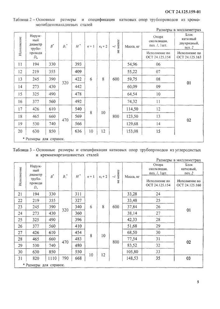 Опоры катковые ОСТ 24.125.159-01 стр.5