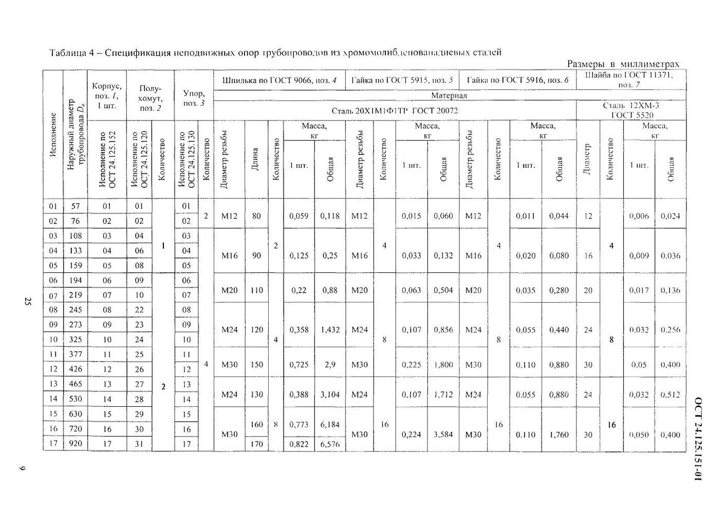 Опоры неподвижные ОСТ 24.125.151-01 стр.9