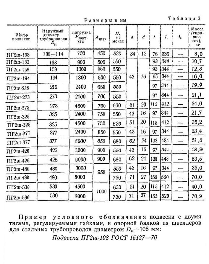 Подвеска ПГ2ш ГОСТ 16127-70 стр.2
