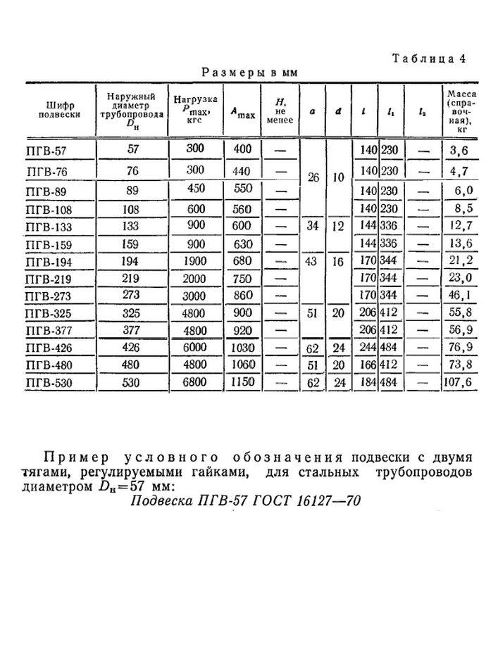 Подвеска ПГВ ГОСТ 16127-70 стр.2