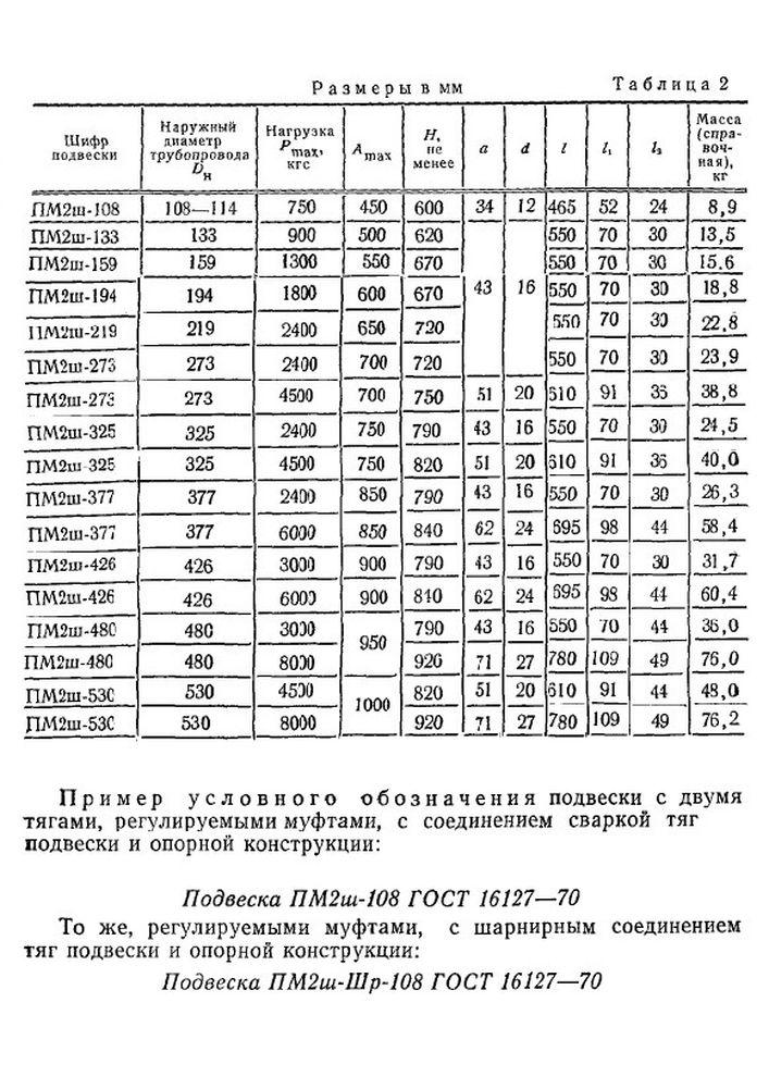 Подвеска ПМ2ш ГОСТ 16127-70 стр.2