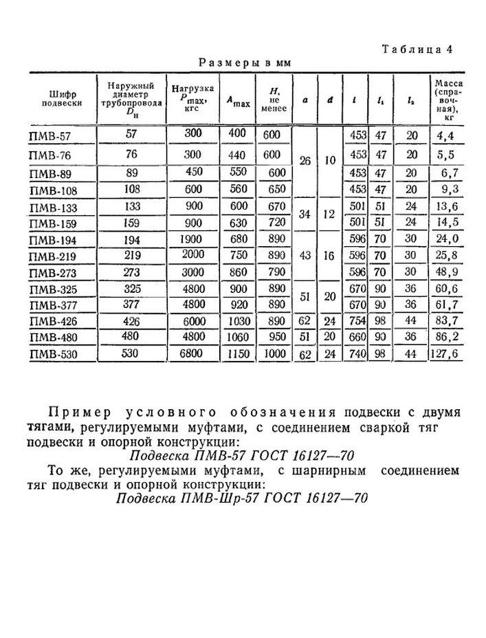 Подвеска ПМВ ГОСТ 16127-70 стр.2