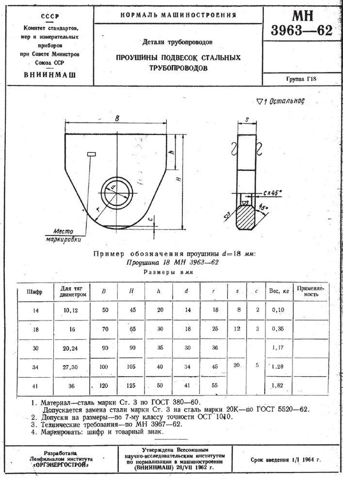 Проушины подвесок стальных трубопроводов МН 3963-62