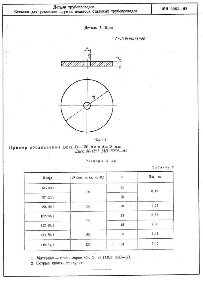 Стаканы для установки пружин подвесок трубопроводов МН 3964-62 стр.2