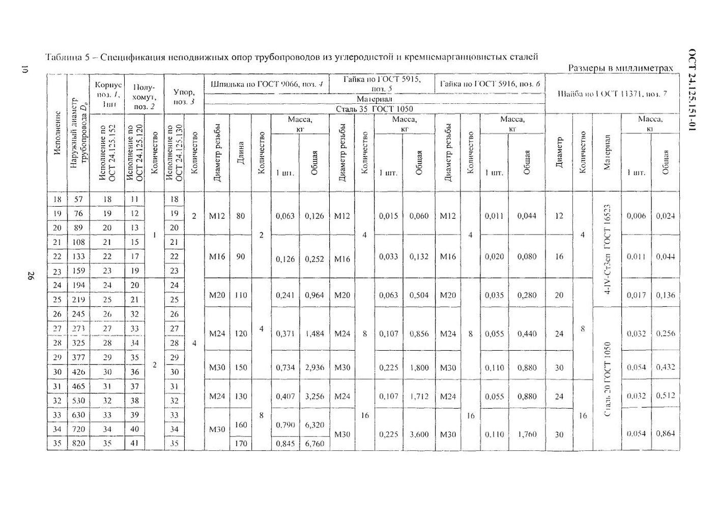 Опоры неподвижные ОСТ 24.125.151-01 стр.10