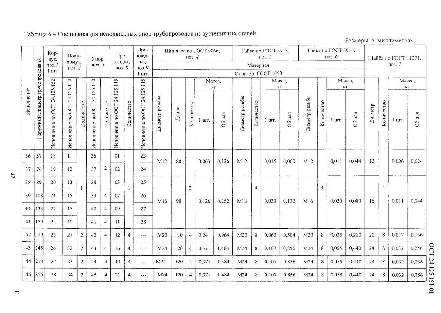 Опоры неподвижные ОСТ 24.125.151-01 стр.11