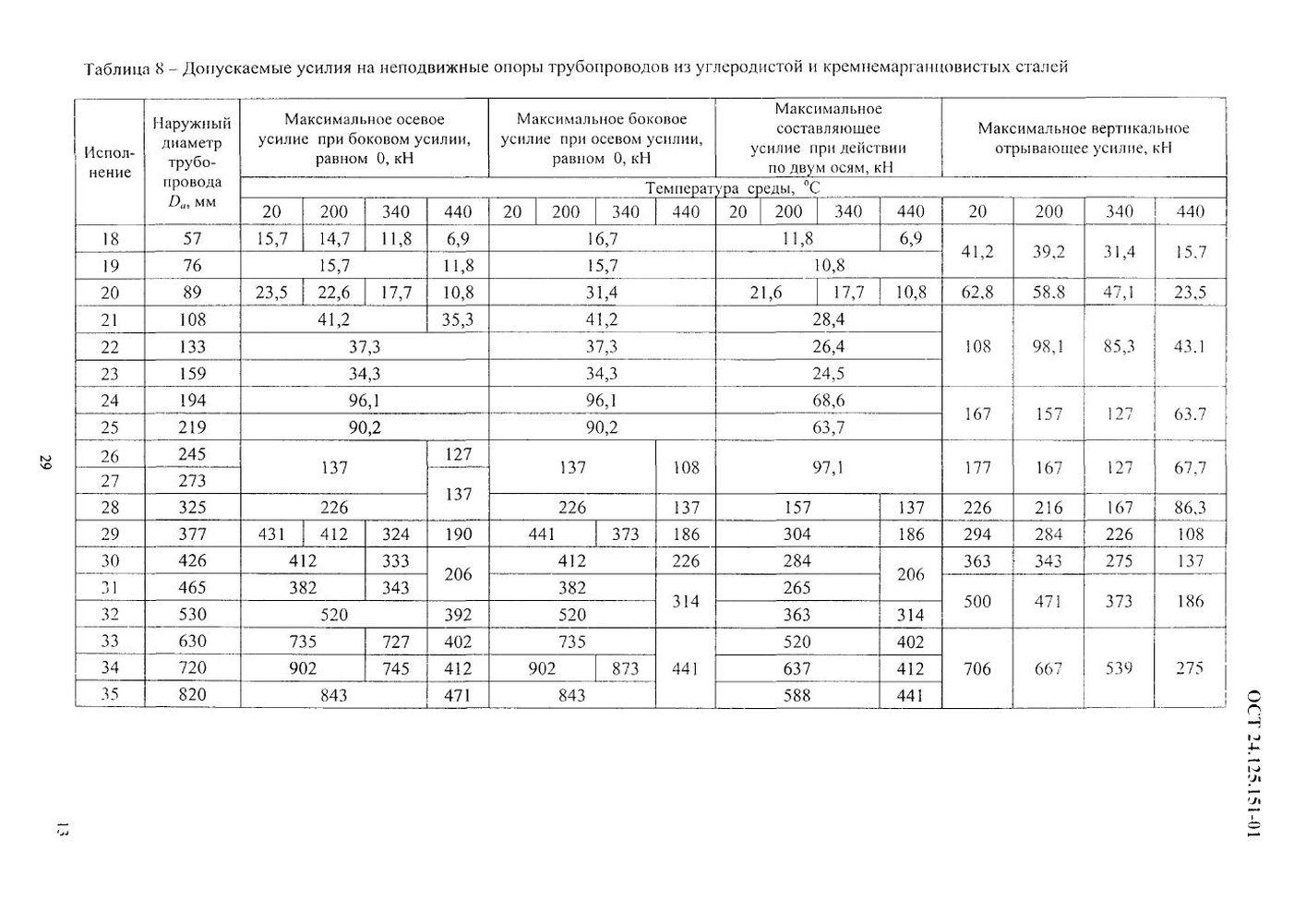 Опоры неподвижные ОСТ 24.125.151-01 стр.13