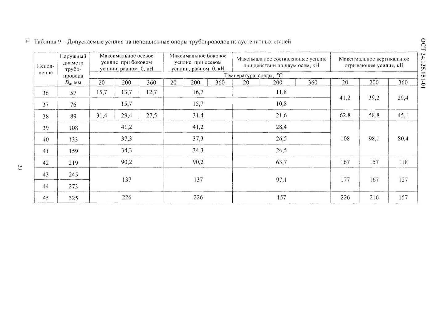 Опоры неподвижные ОСТ 24.125.151-01 стр.14