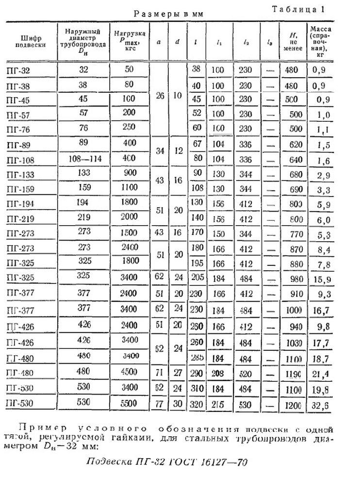 Подвеска ПГ ГОСТ 16127-70 стр.2