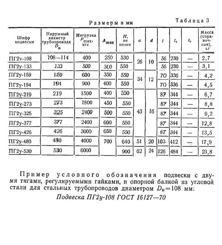 Подвеска ПГ2у ГОСТ 16127-70 стр.2