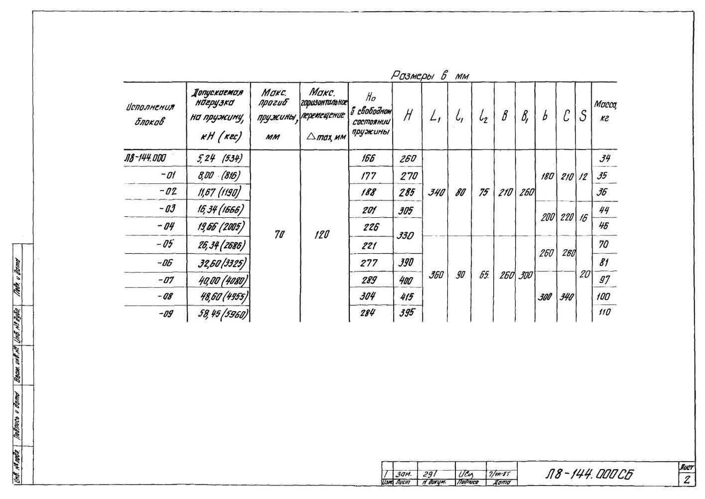Блок катковый пружинный Л8-144.000 стр.2