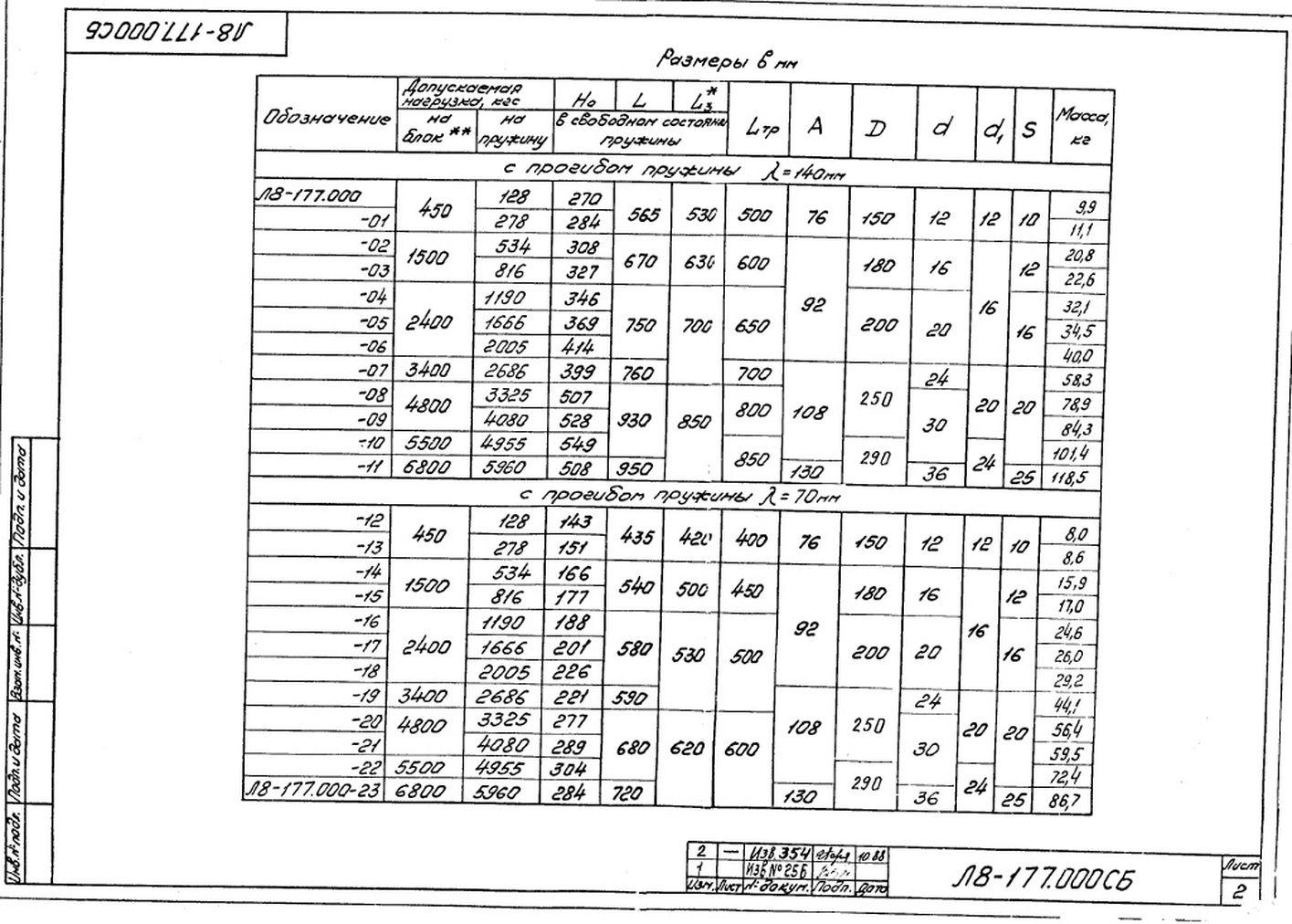 Блок пружинный Л8-177.000 стр.2