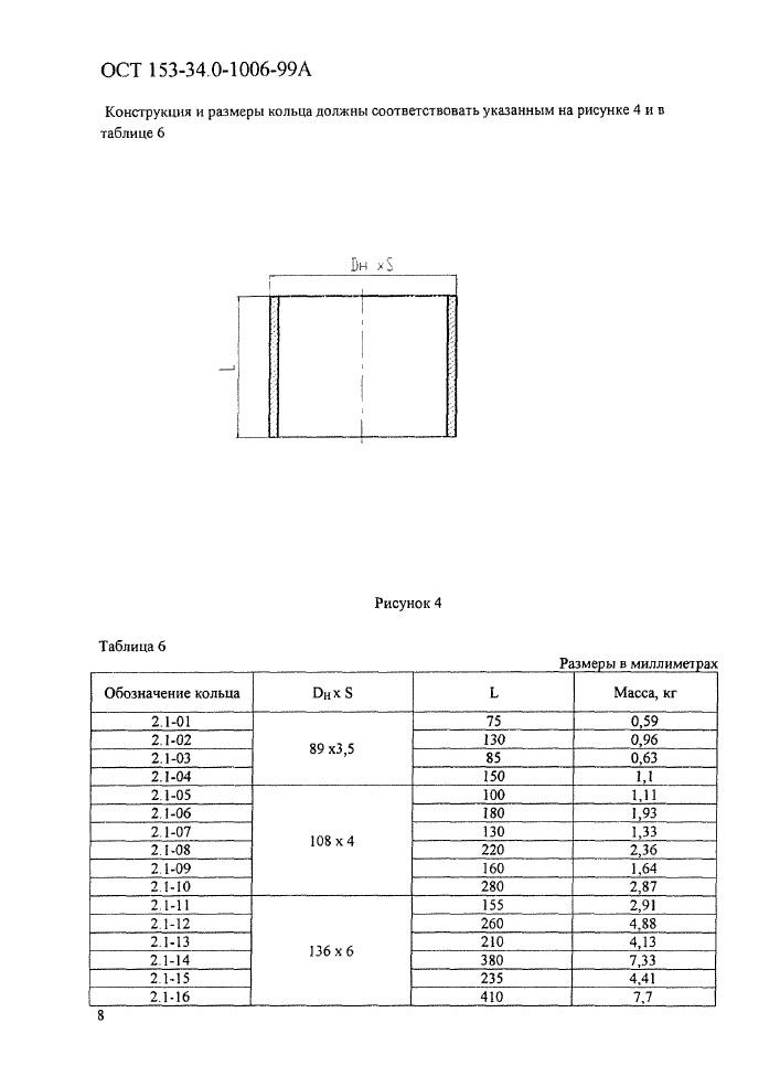 Блоки подвесок пружинные опорные ОСТ 153-34.0-1006-99А стр.8