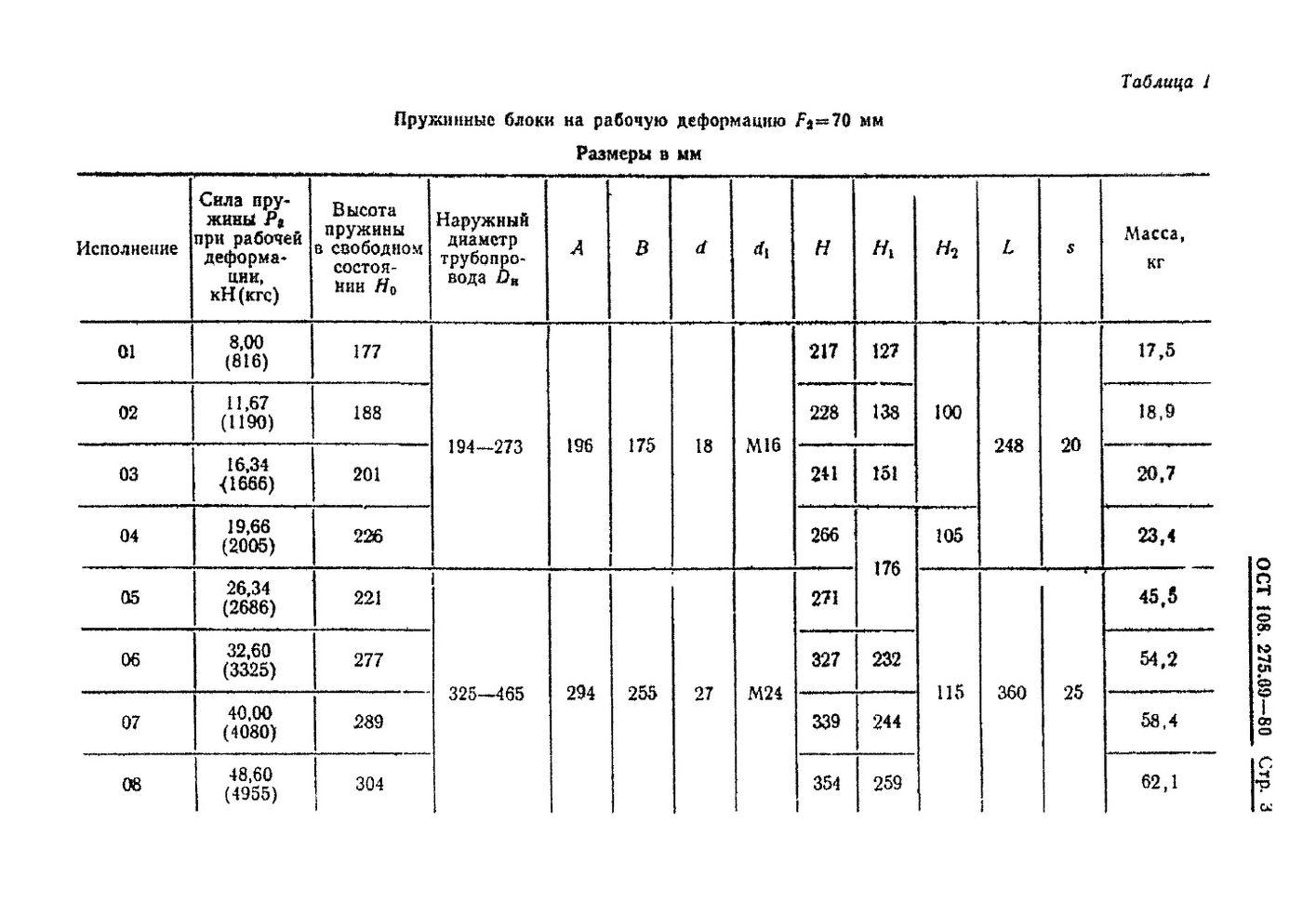 Блоки пружинные ОСТ 108.275.69-80 стр.3