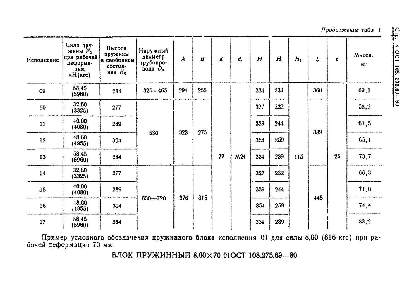 Блоки пружинные ОСТ 108.275.69-80 стр.4