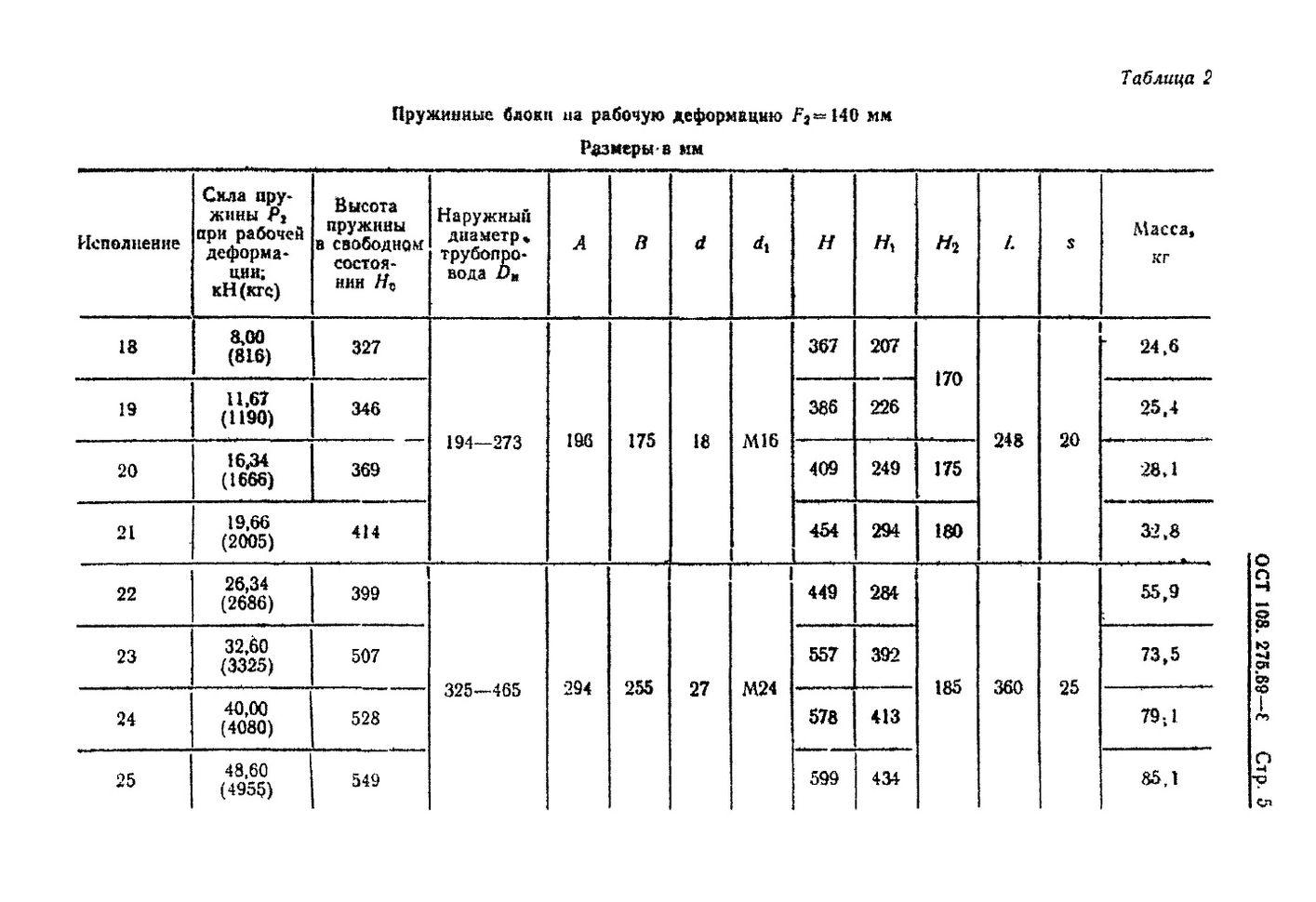Блоки пружинные ОСТ 108.275.69-80 стр.5